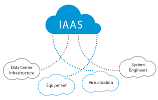 benefits of cloud computing IaaS