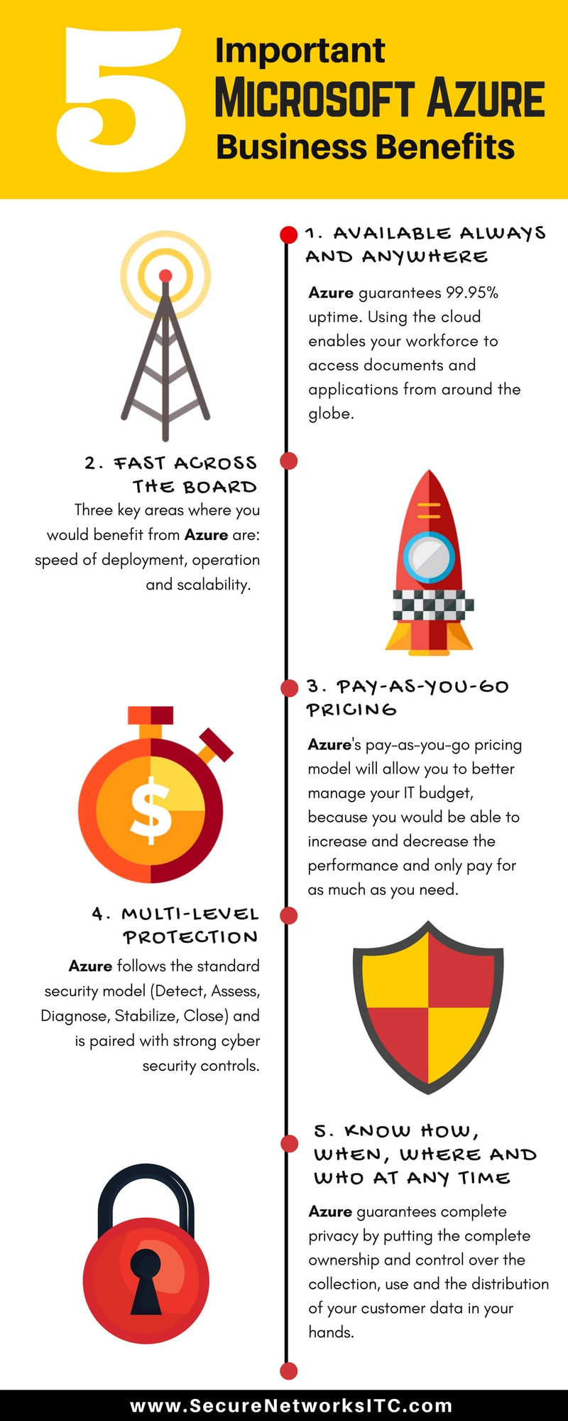 New York-Azure-Business-Benefits-Infographic