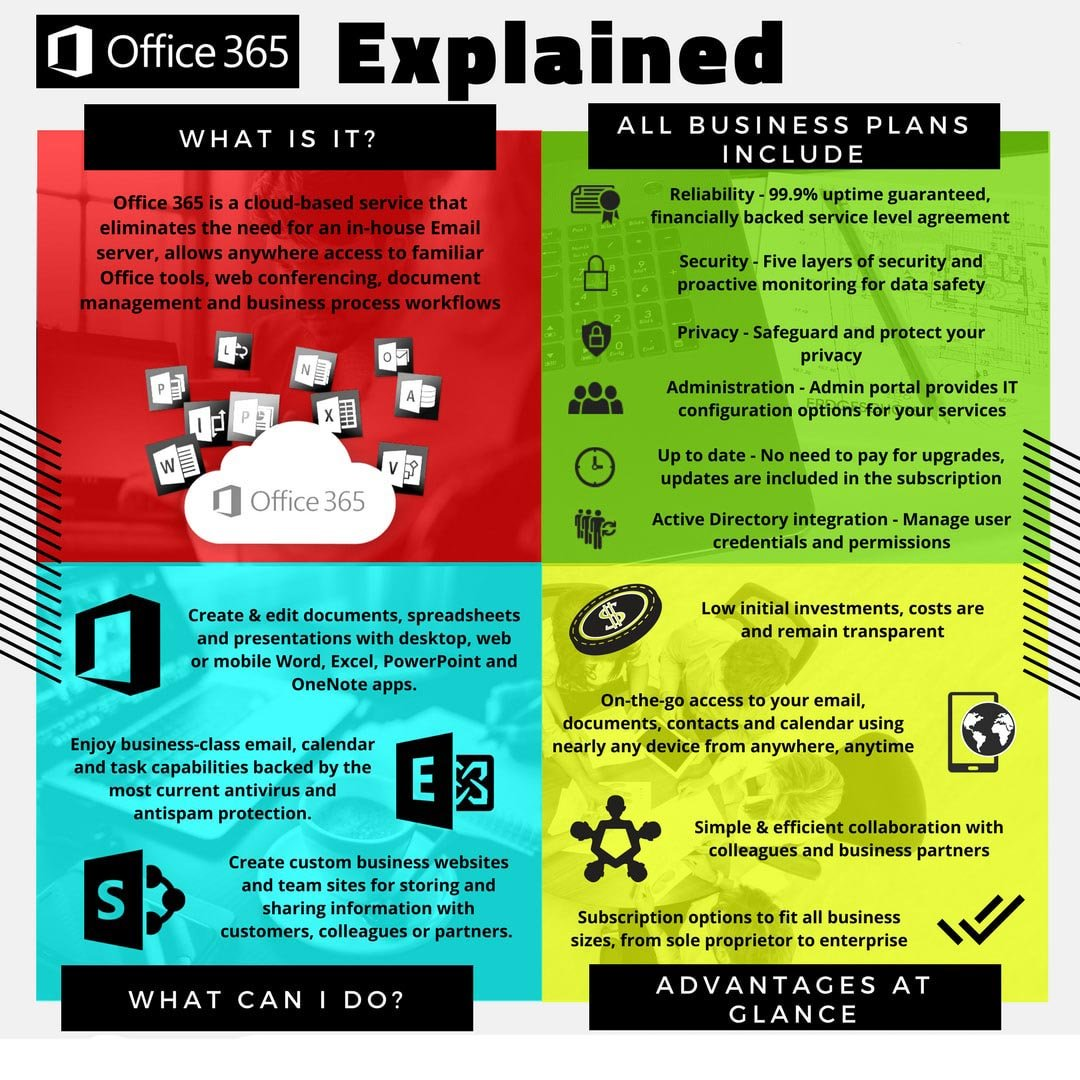 What-is-Office-Office-365-Explained