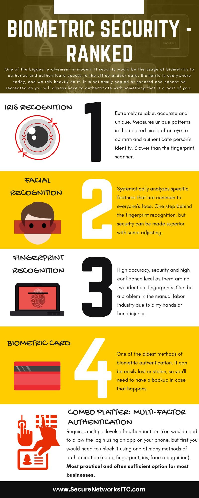 Biometric-Security-Ranked-Secure-Networks-ITC-Infographic